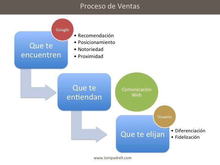 El Proceso de Ventas en el Marketing Online