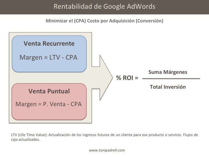 Cálculo de la Rentabilidad en Google Adwords