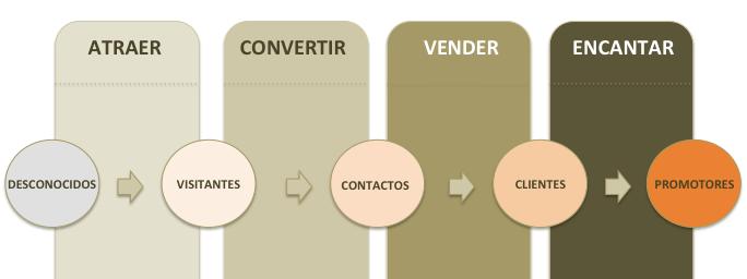 4 Objetivos Estratégicos del Marketing en Internet