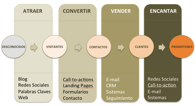 Sistema de Marketing Online