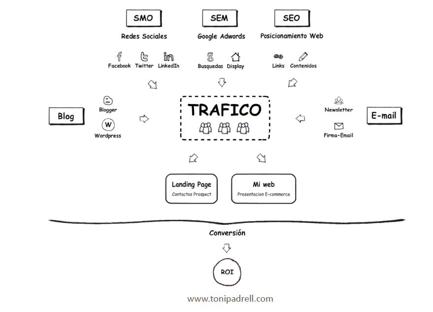 Los Canales de Tráfico del Marketing Online