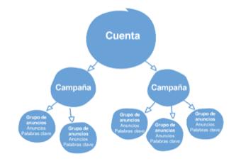 Estructura de Campaña de Google Adwords
