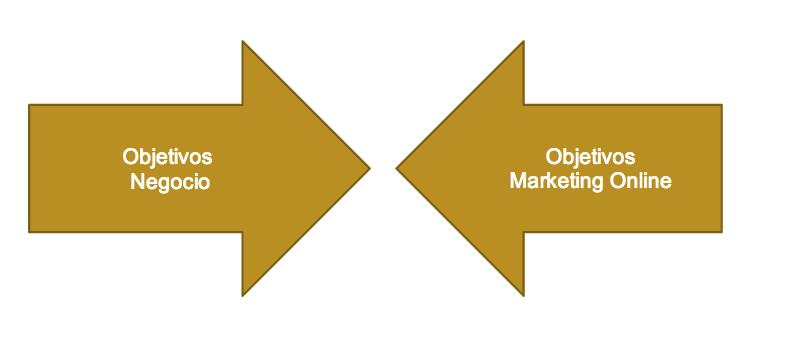 Objetivos del Marketing Online alineados con los Objetivos del Negocio