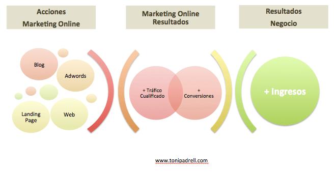 Creación de Ingresos Futuros Marketing Online