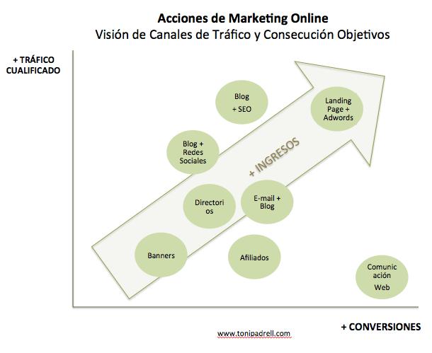 Clasificación Acciones Marketing Online