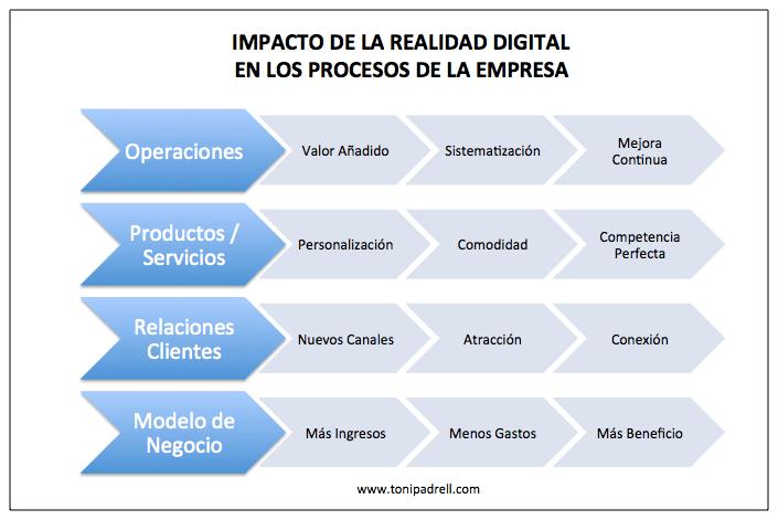 Impacto Marketing Digital en la Realidad de los Procesos de la Empresa