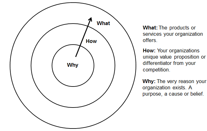 WhyGraphic