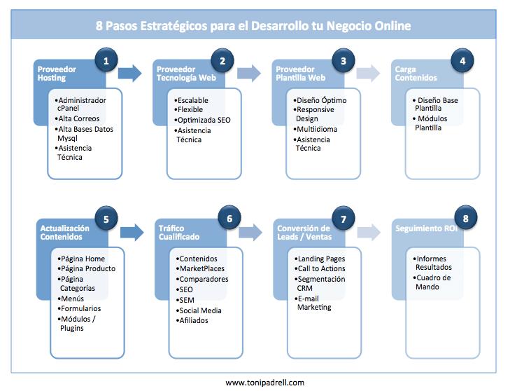 8 Pasos Estratégicos para el Desarrollo tu Negocio Online