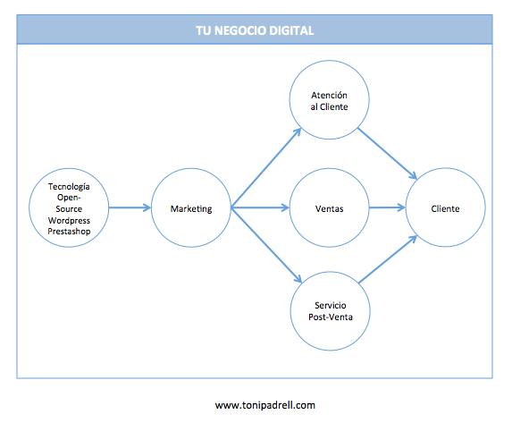 Sistema Organizativo Orientado al Cliente