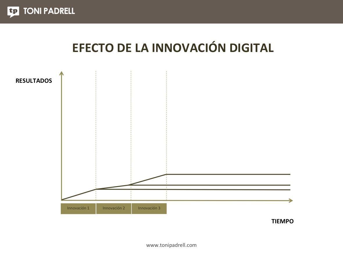 Innovación Empresa2