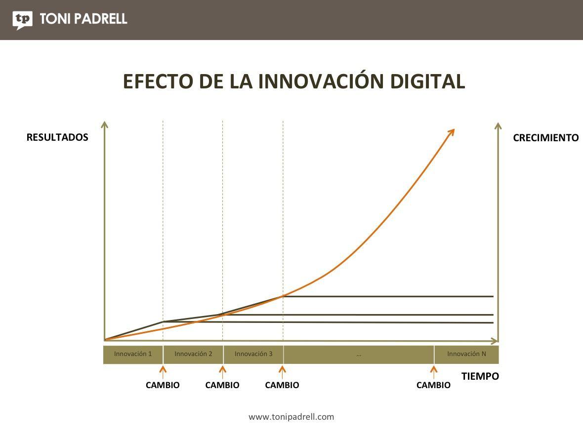 Innovación Empresa3