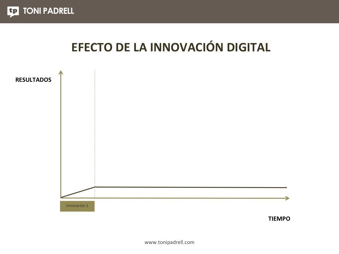 Propuesta Innovación Empresa