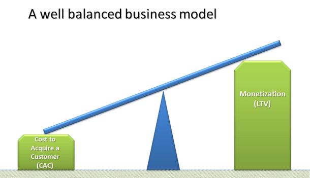 Modelo de Negocio Balanceado