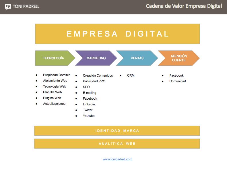 Cadena de Valor Marketing Digital